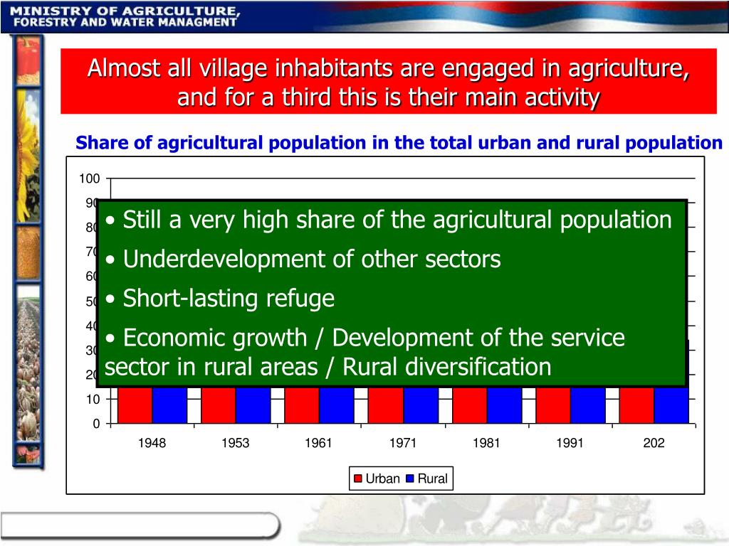 Almost all village inhabitants are engaged in agriculture, and for a third this is their main activity