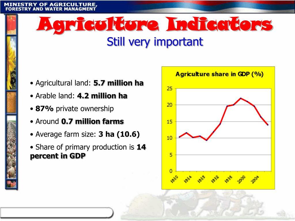 Agriculture Indicators