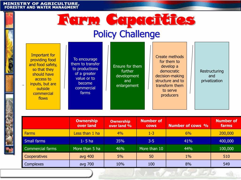 Farm Capacities