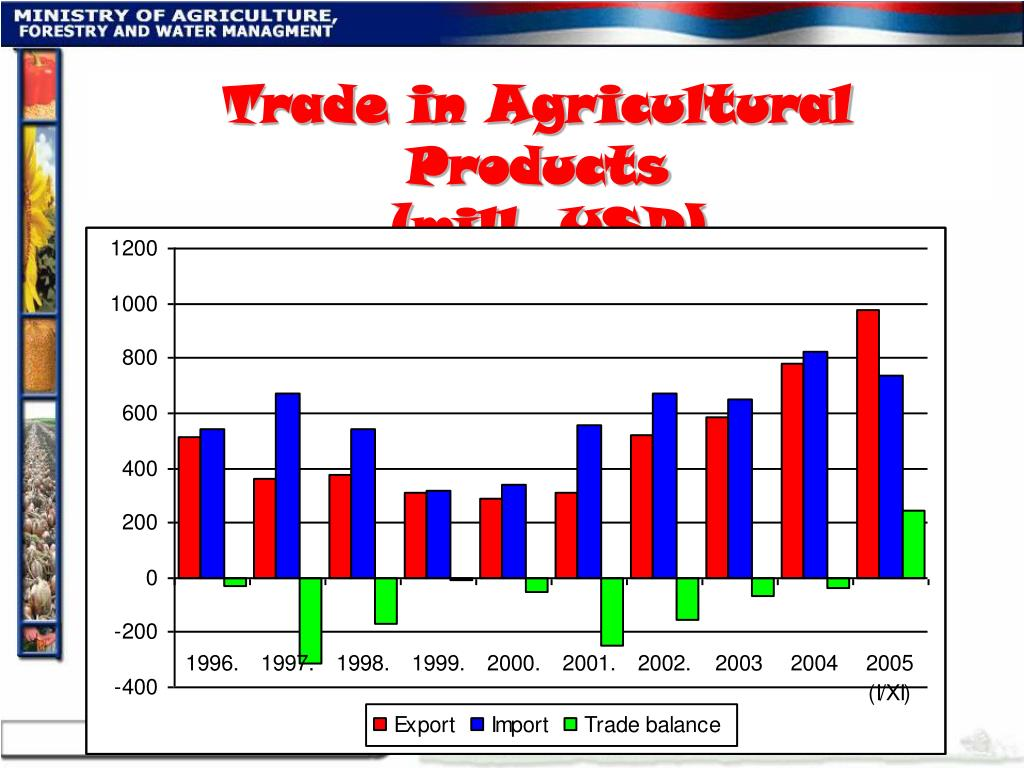 Trade in Agricultural Products