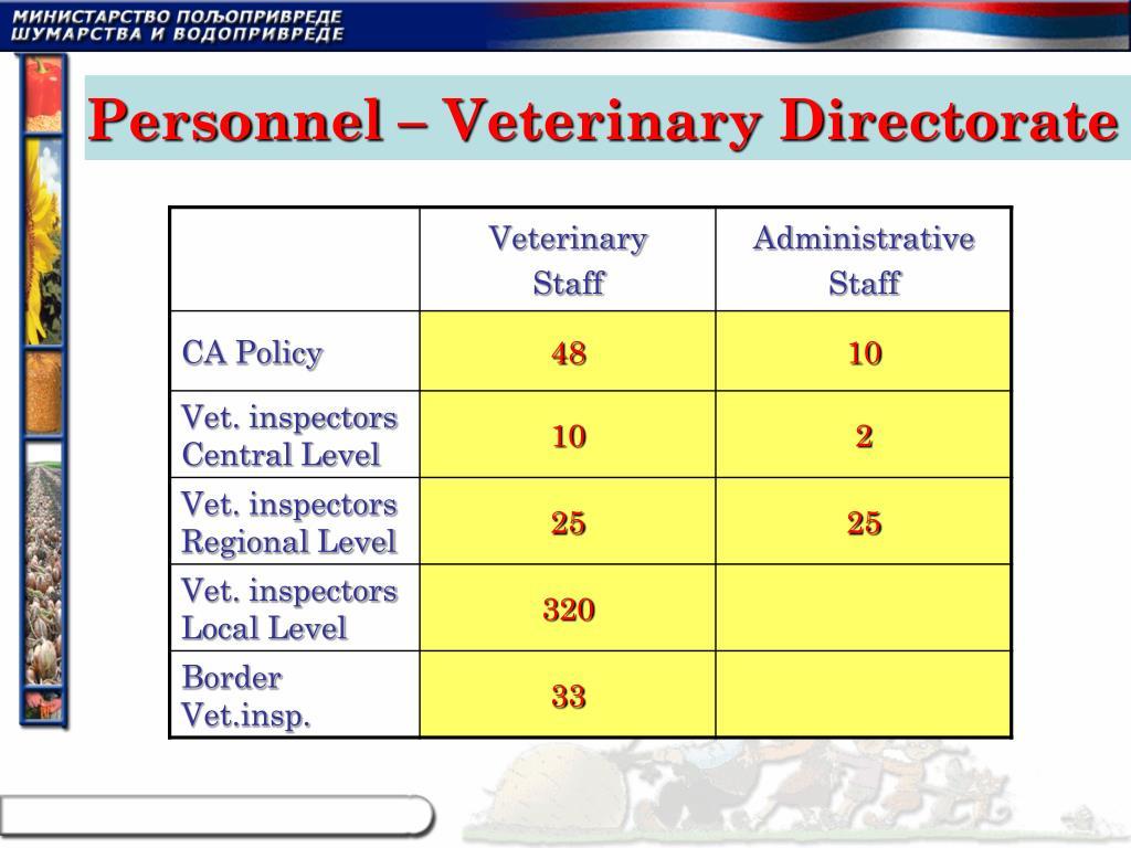 Personnel – Veterinary Directorate