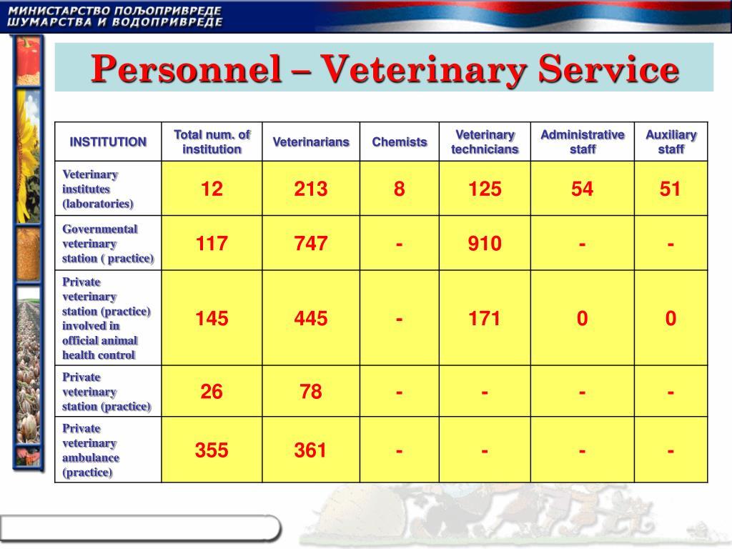 Personnel – Veterinary Service