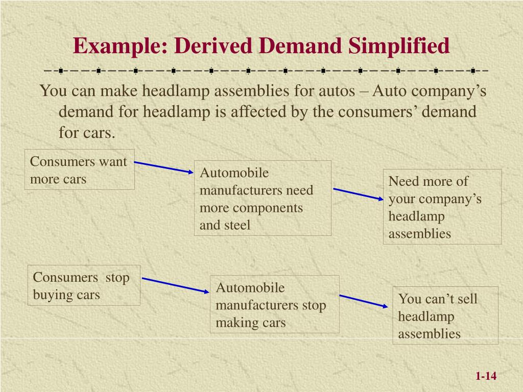 Example: Derived Demand Simplified