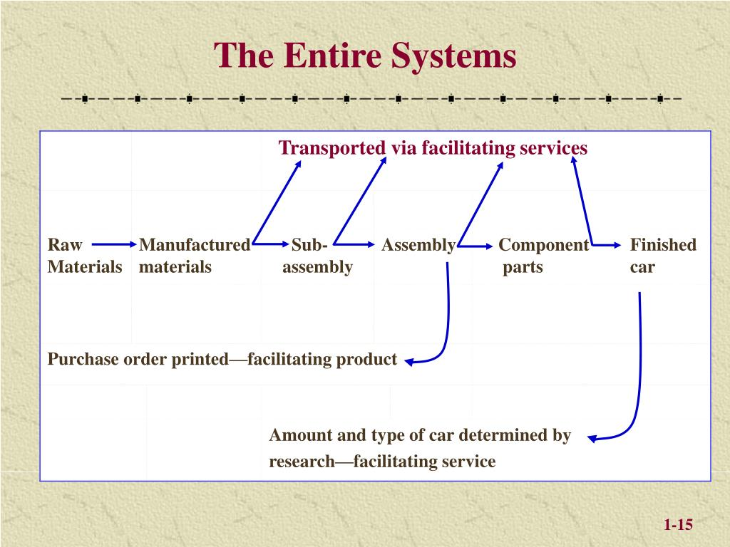 The Entire Systems