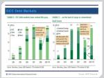 gcc debt markets