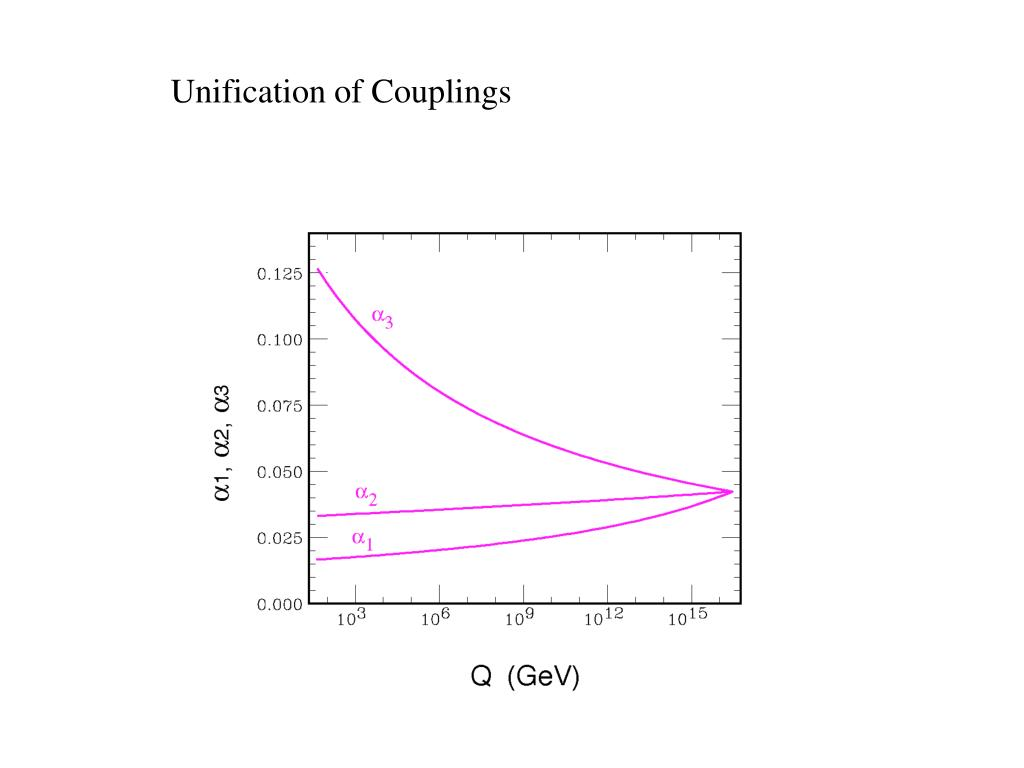 Unification of Couplings