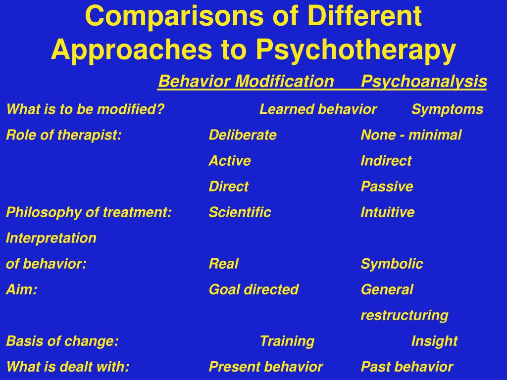 Comparisons of Different Approaches to Psychotherapy