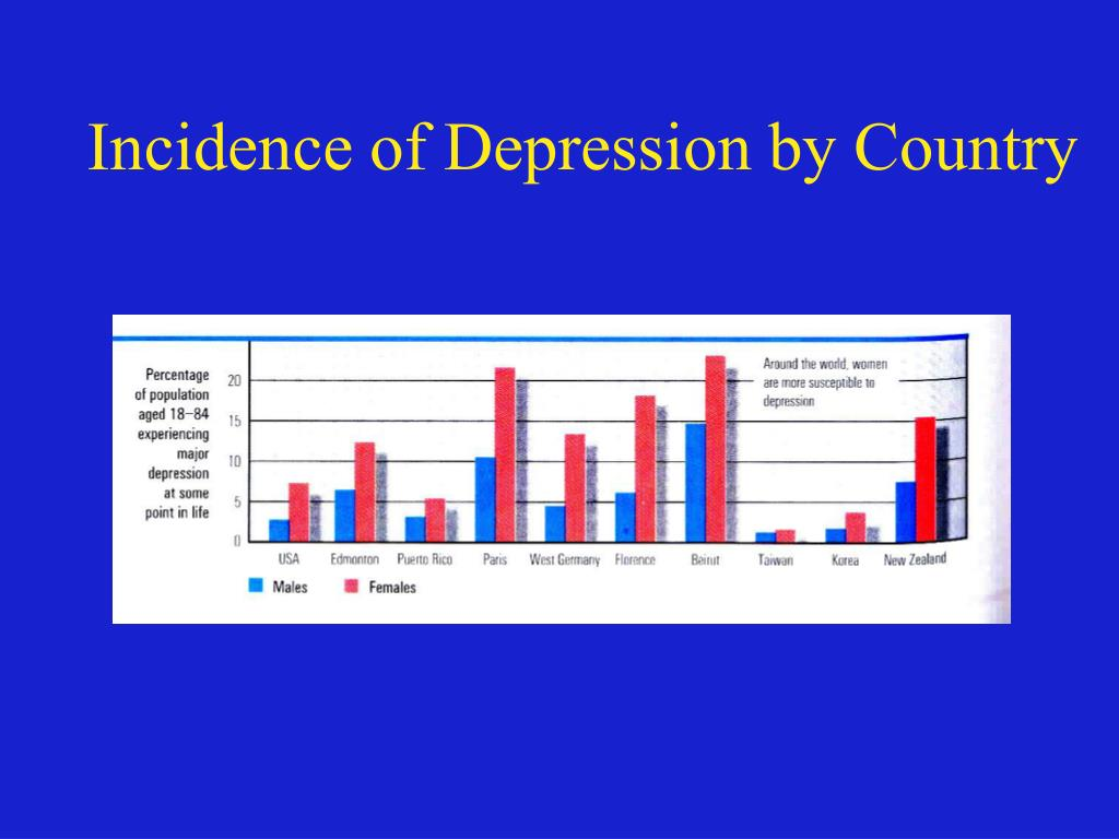 Incidence of Depression by Country