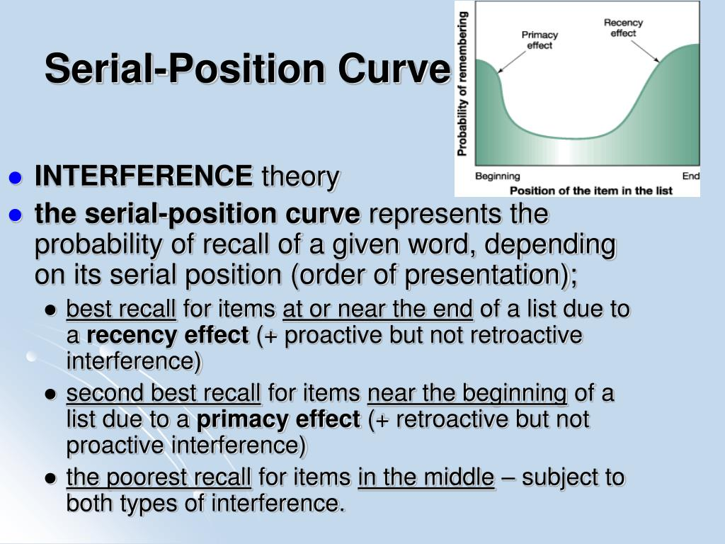 Serial-Position Curve