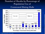 number of deaths by percentage of population use of communal dining halls