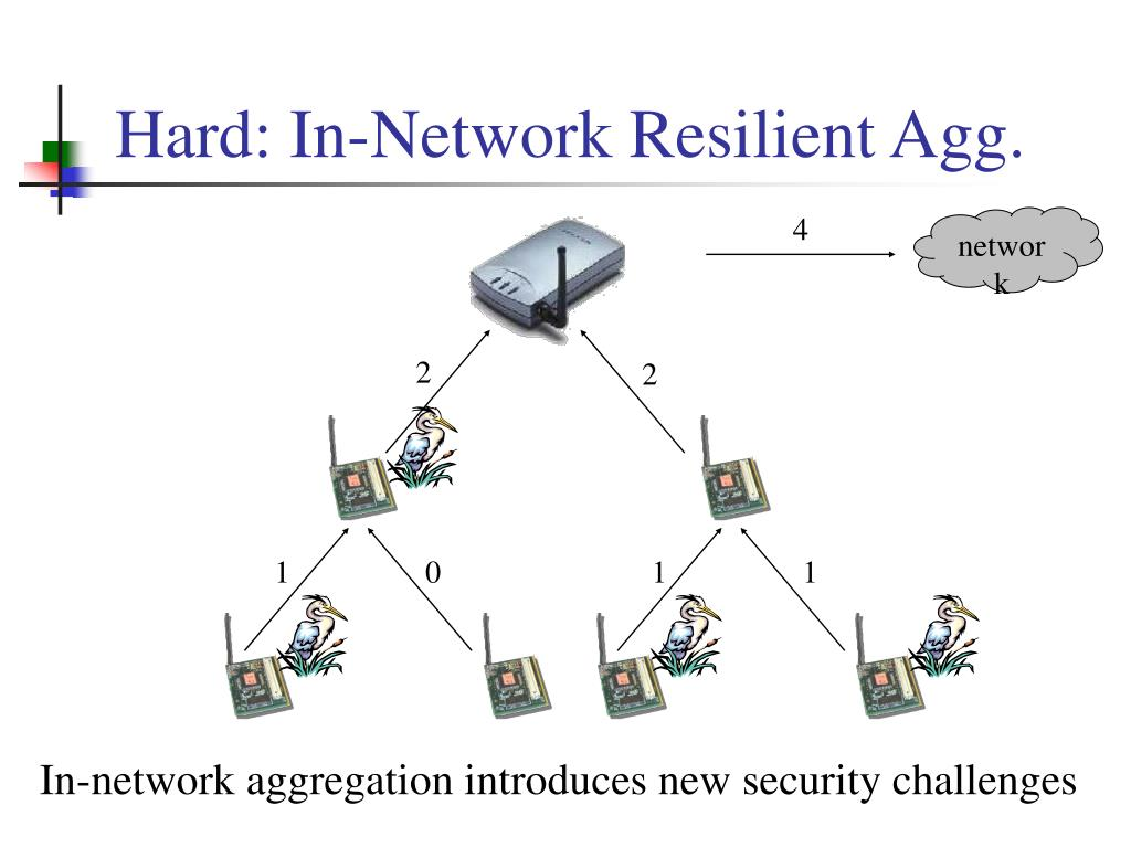 Hard: In-Network Resilient Agg.