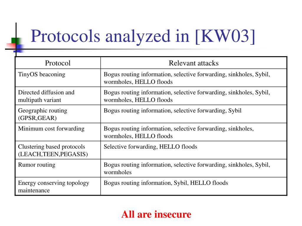 Protocols analyzed in [KW03]