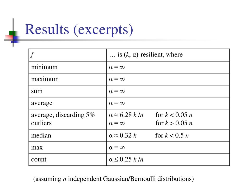 Results (excerpts)