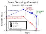 router technology constraint