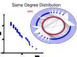 same degree distribution21