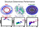 structure determines performance
