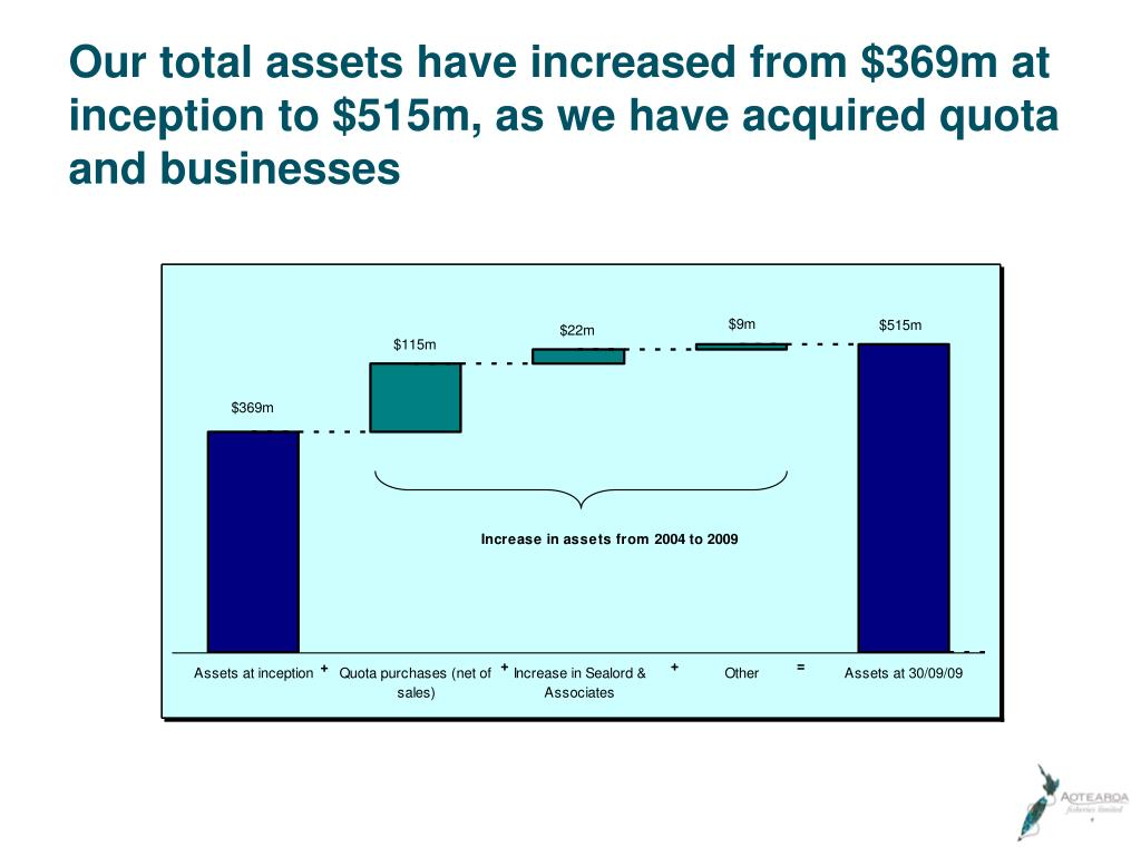 Our total assets have increased from $369m at inception to $515m, as we have acquired quota and businesses