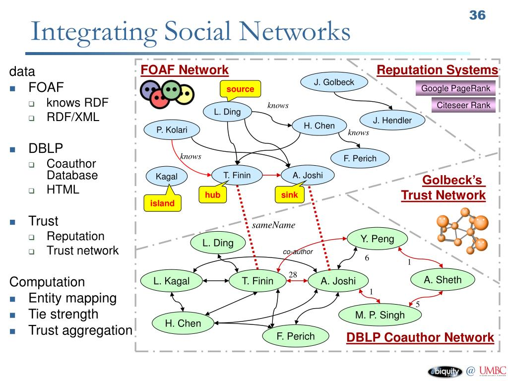 Integrating Social Networks