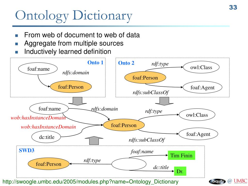 Ontology Dictionary