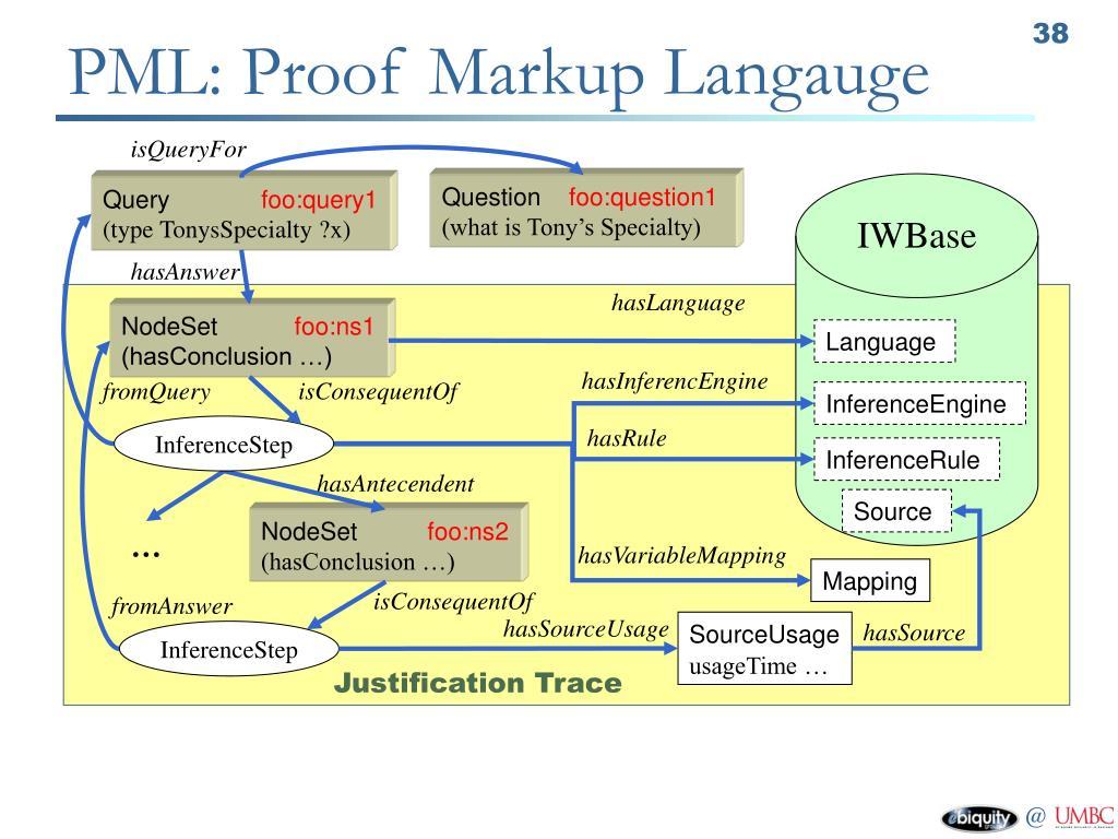 PML: Proof Markup Langauge