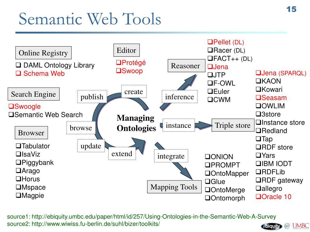 Semantic Web Tools