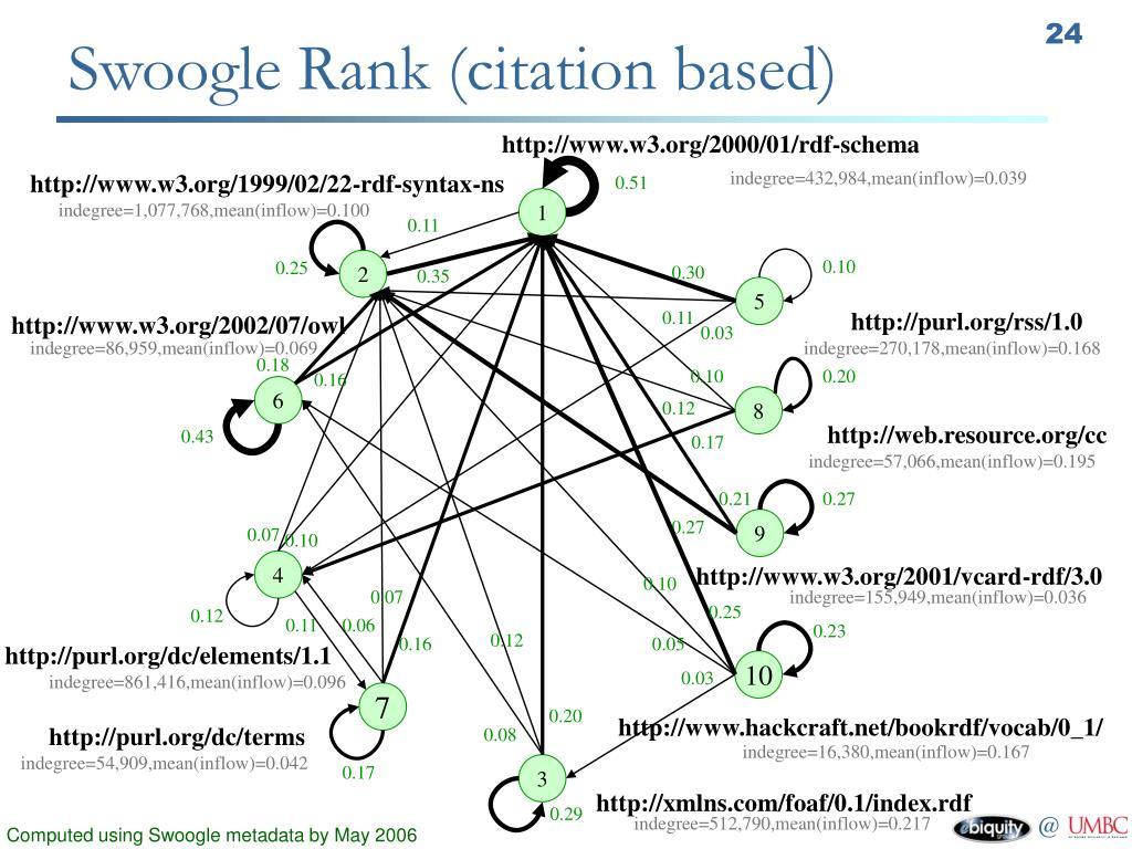 Swoogle Rank (citation based)