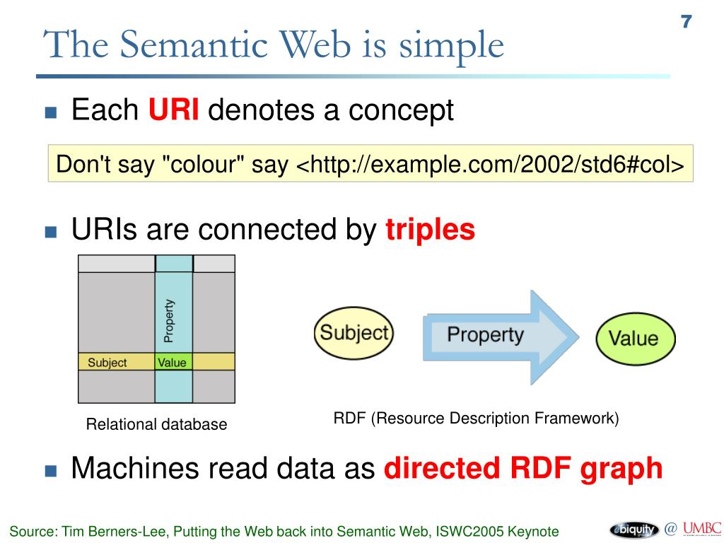 The Semantic Web is simple