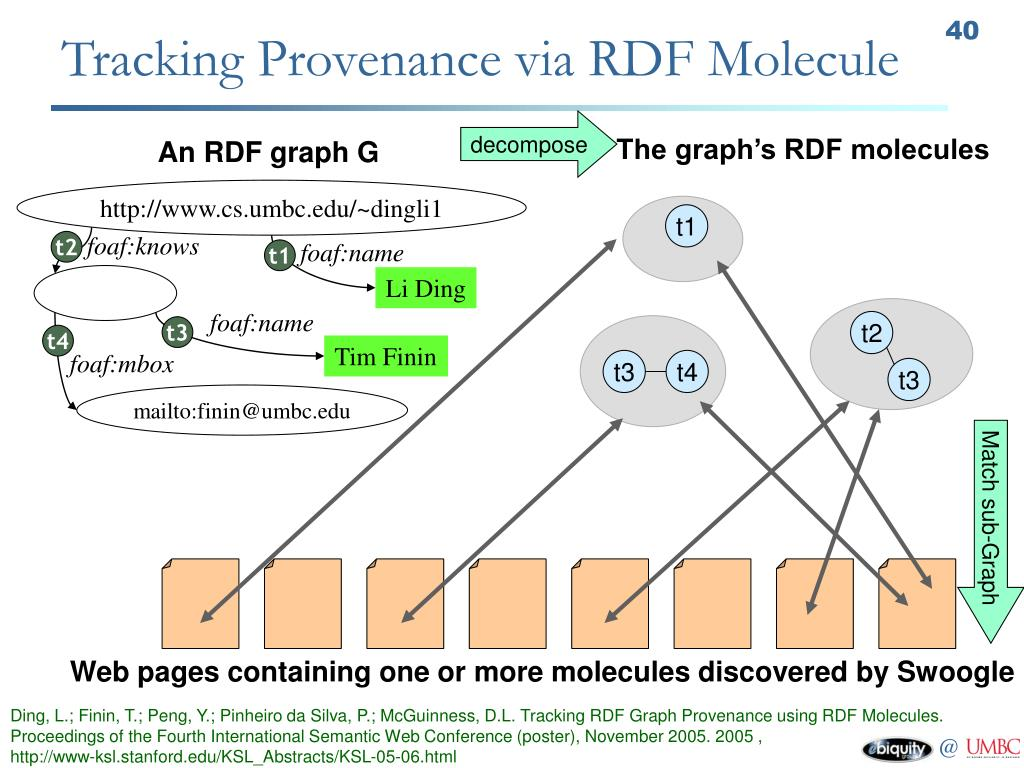Tracking Provenance via RDF Molecule