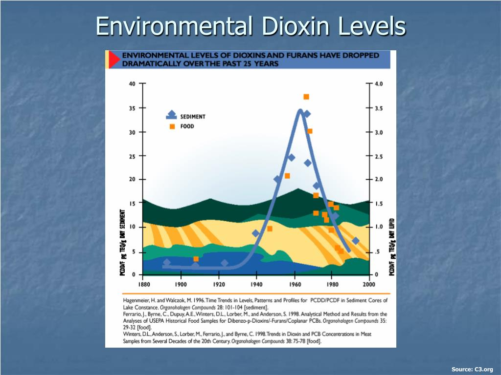 Environmental Dioxin Levels