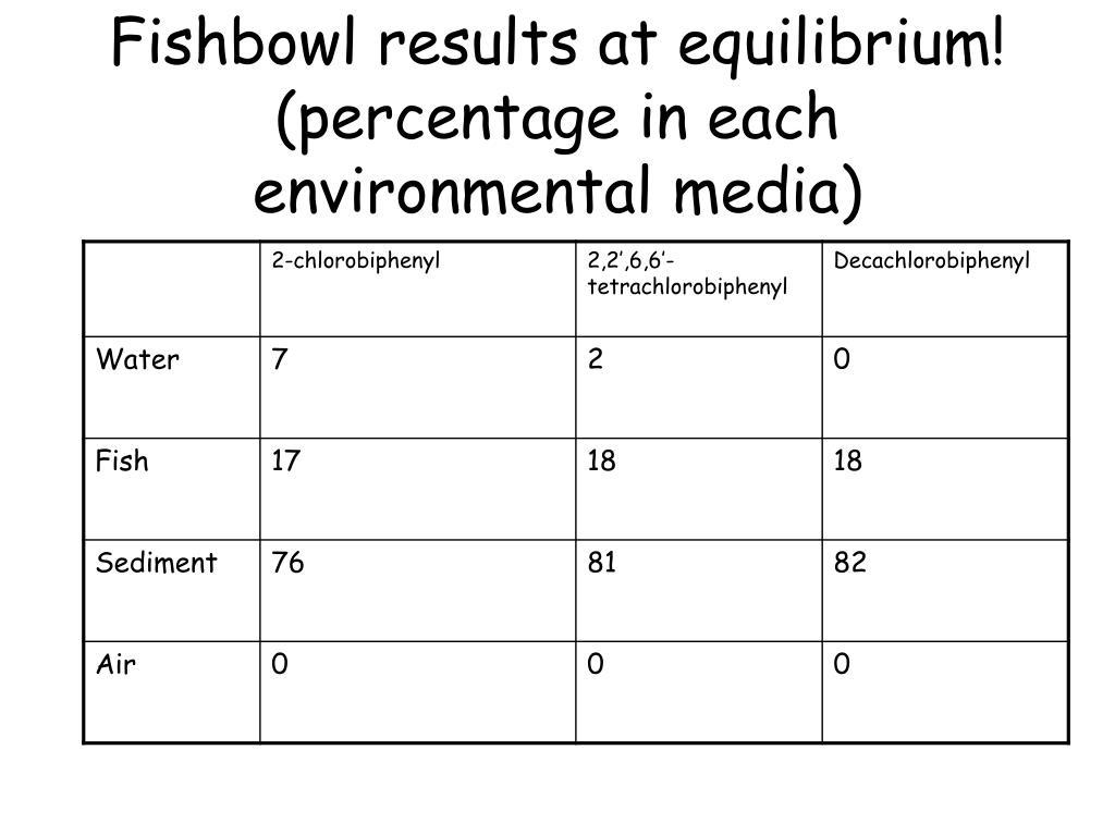 Fishbowl results at equilibrium!