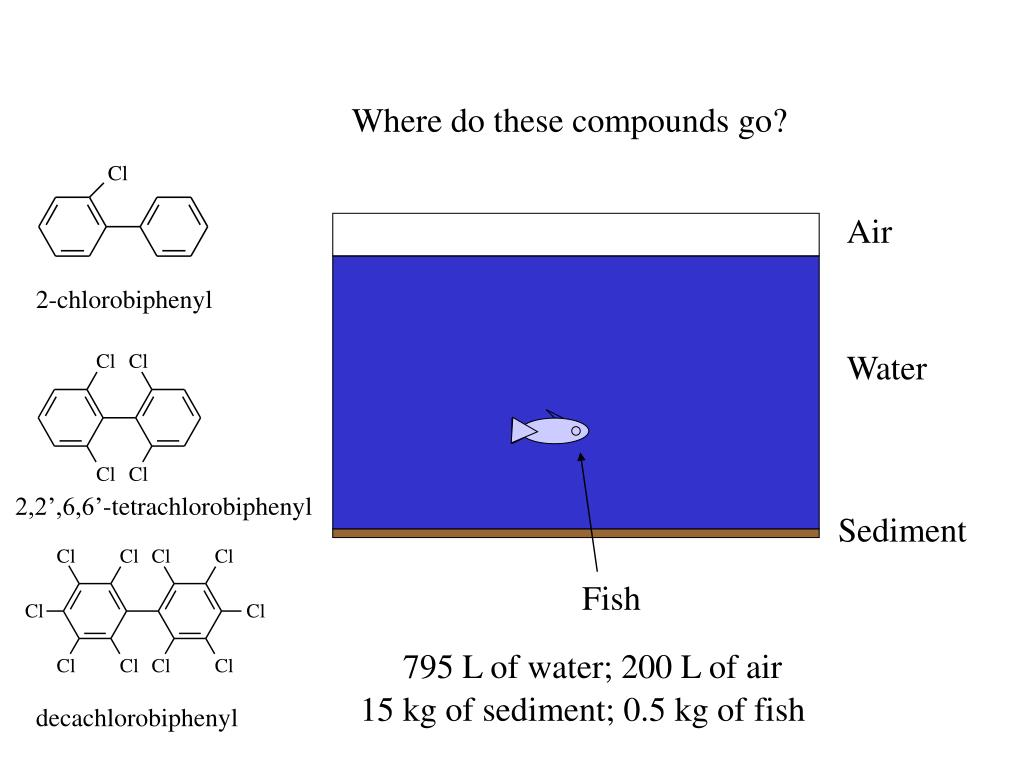 Where do these compounds go?