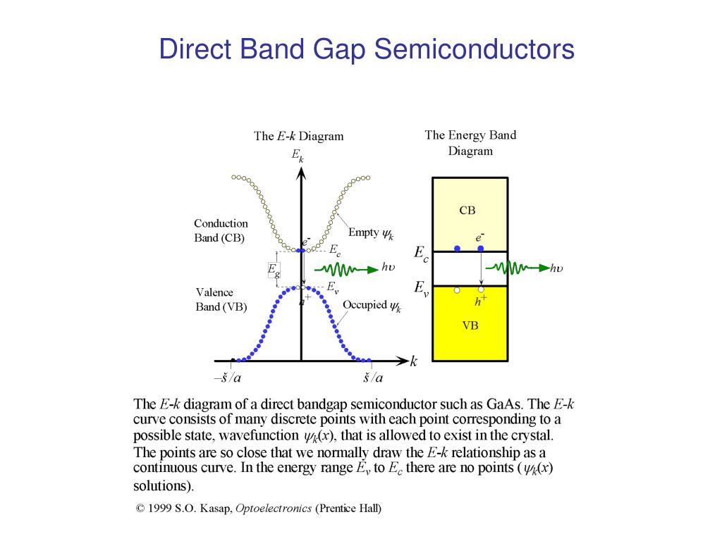 Direct Band Gap Semiconductors