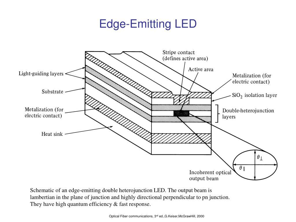 Edge-Emitting LED
