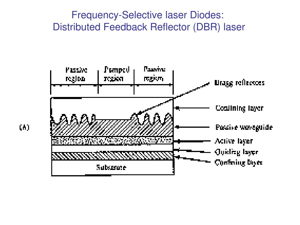 Frequency-Selective laser Diodes: