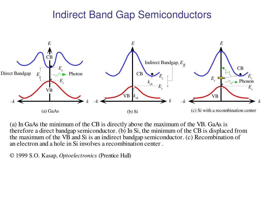 Indirect Band Gap Semiconductors