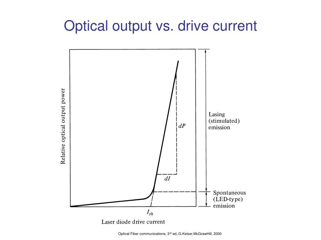 Optical output vs. drive current