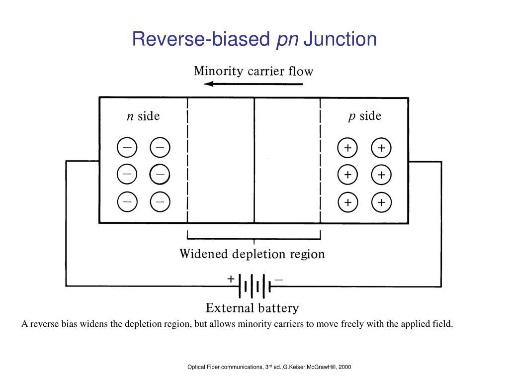 Reverse-biased