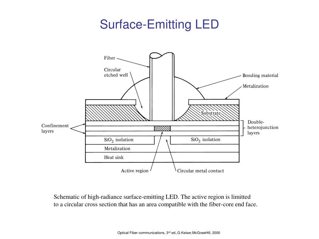 Surface-Emitting LED
