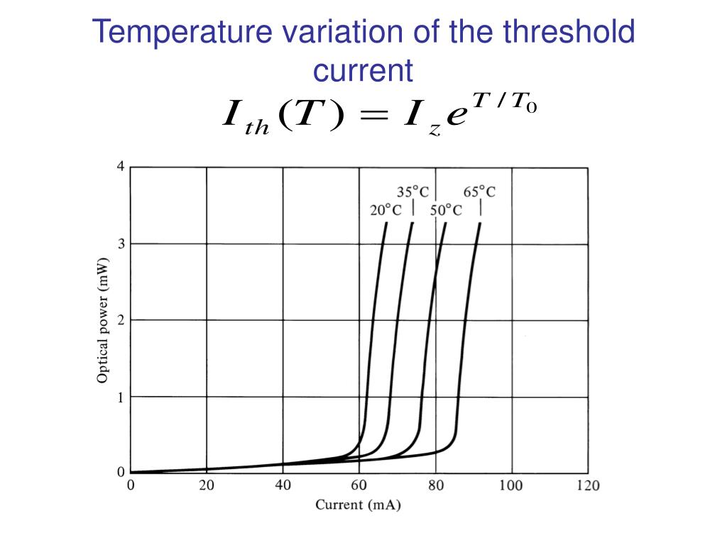 Temperature variation of the threshold current