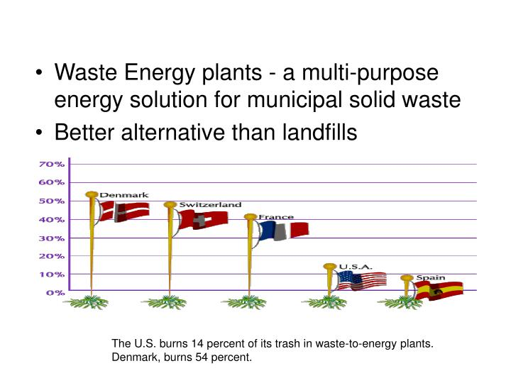 The U.S. burns 14 percent of its trash in waste-to-energy plants.