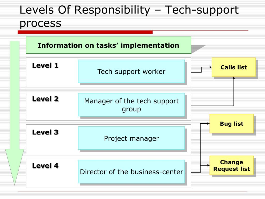 Levels Of Responsibility – Tech-support process