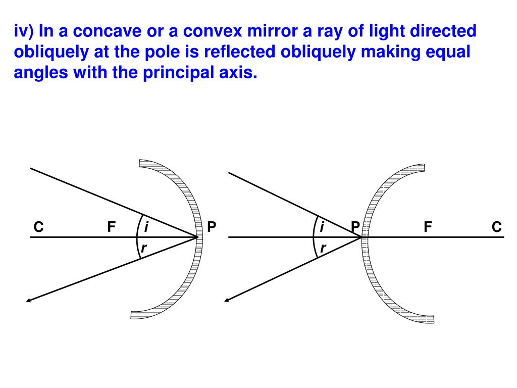 iv) In a concave or a convex mirror a ray of light directed obliquely at the pole is reflected obliquely making equal angles with the principal axis.