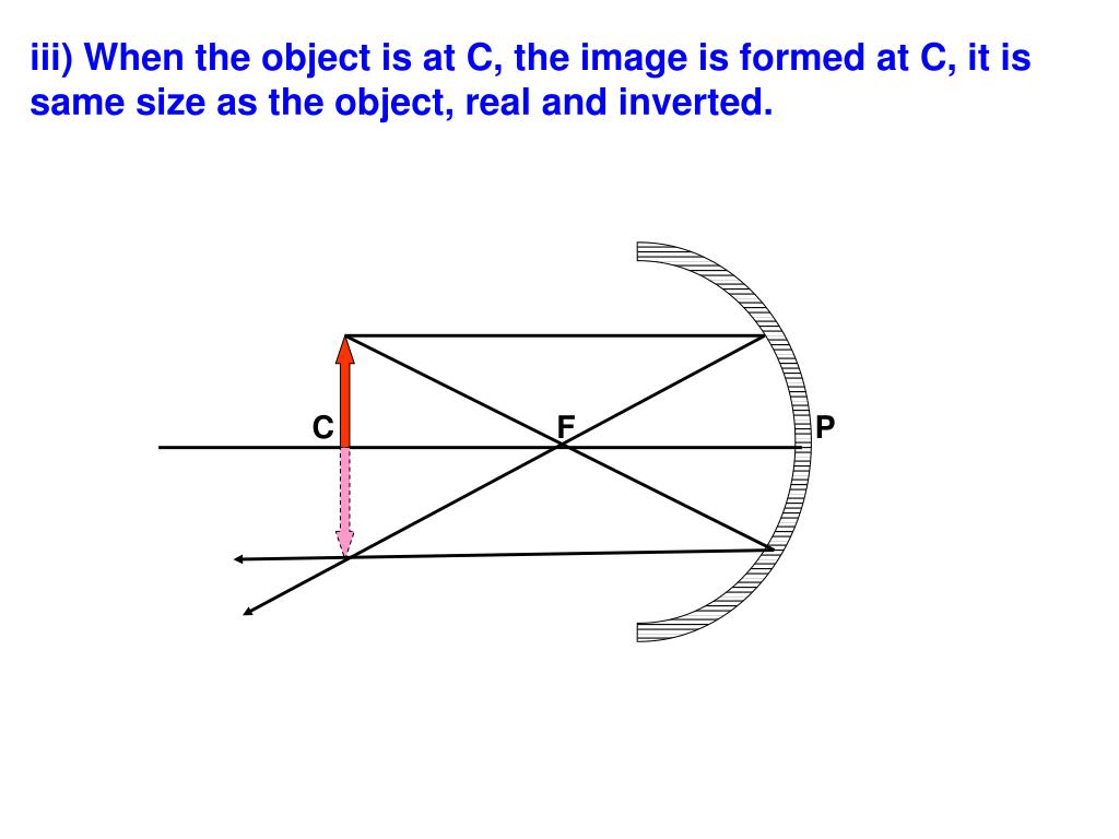 iii) When the object is at C, the image is formed at C, it is same size as the object, real and inverted.