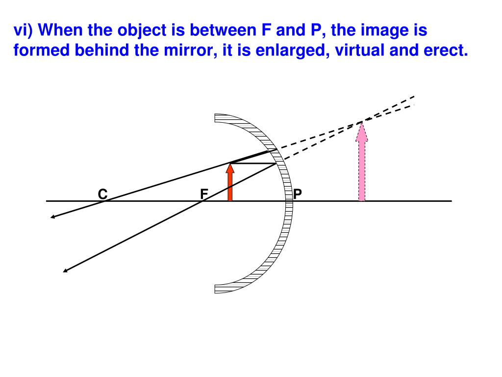 vi) When the object is between F and P, the image is formed behind the mirror, it is enlarged, virtual and erect.