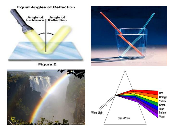 Chapter 10 light reflection and refraction