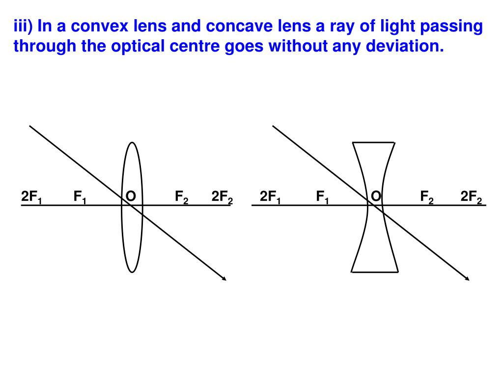 iii) In a convex lens and concave lens a ray of light passing through the optical centre goes without any deviation.