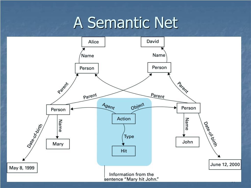 A Semantic Net