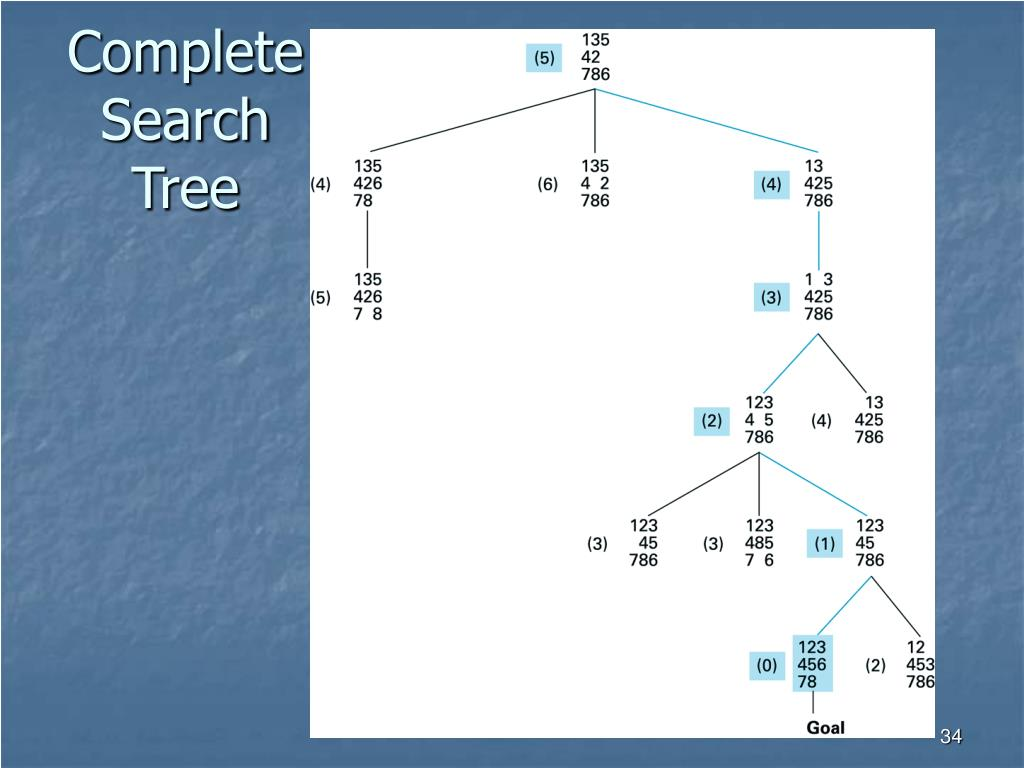 Complete Search Tree