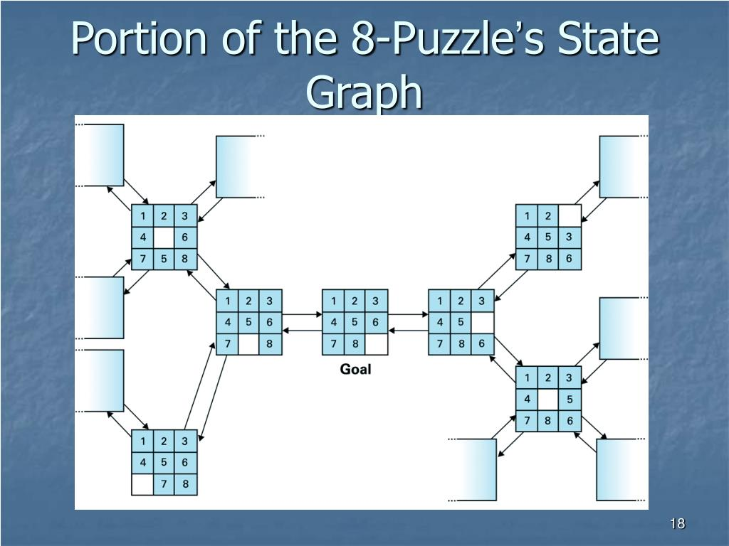 Portion of the 8-Puzzle