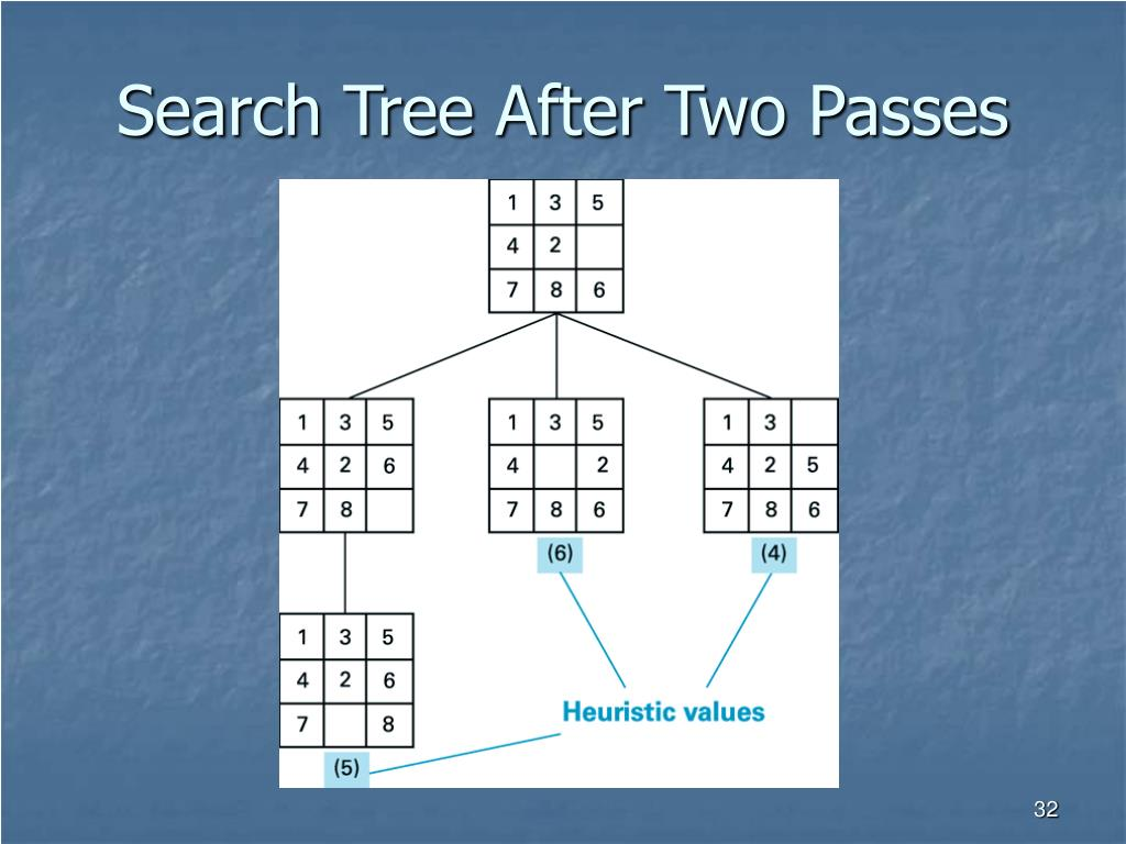Search Tree After Two Passes